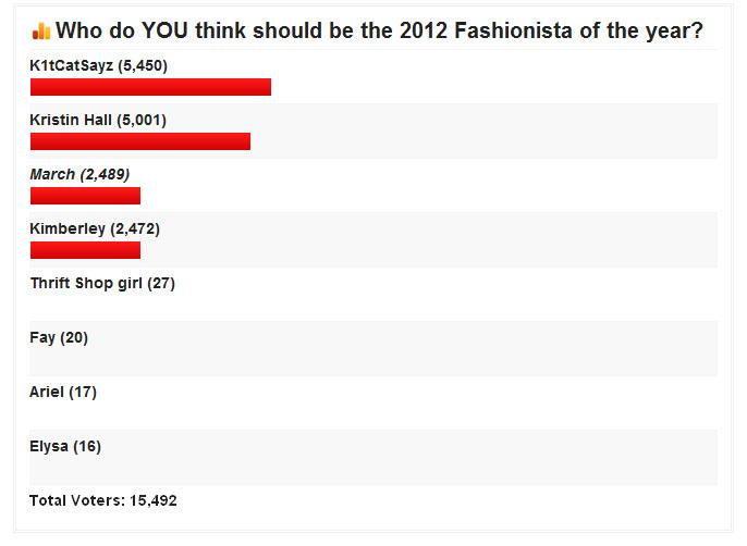 fashionistayearly2012